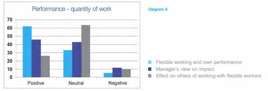 work from home graph